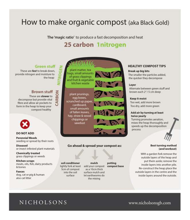 Organic Compost – also known as Black Gold